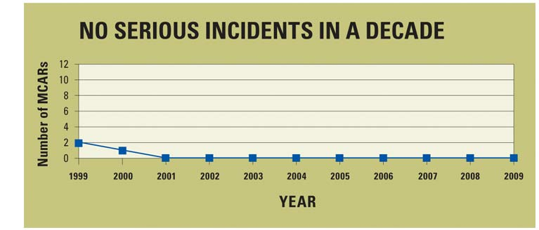 Chart - no serious incidents in a decade